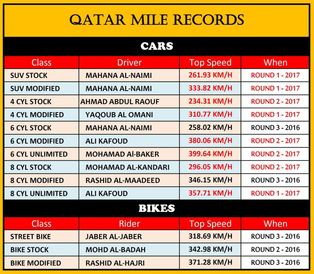 Qatar Mile - Records